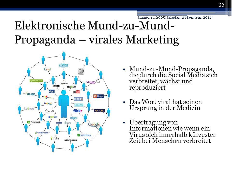 Elektronische Mund-zu-Mund-Propaganda – virales Marketing