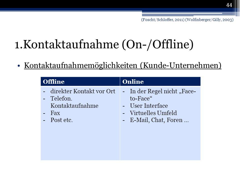 1.Kontaktaufnahme (On-/Offline)