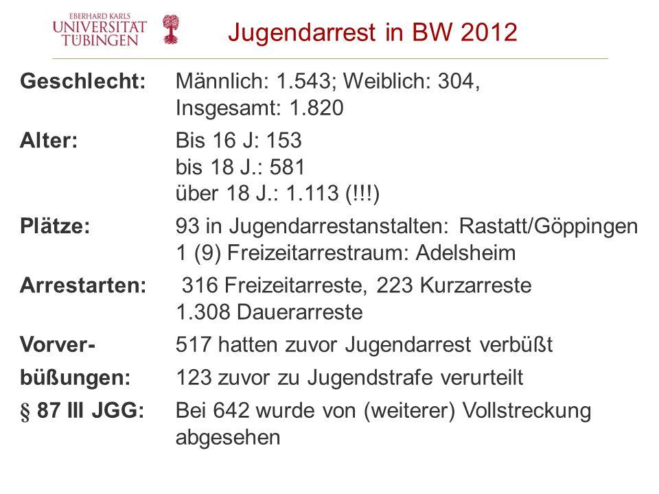 Jugendarrest in BW 2012 Geschlecht: Männlich: 1.543; Weiblich: 304,