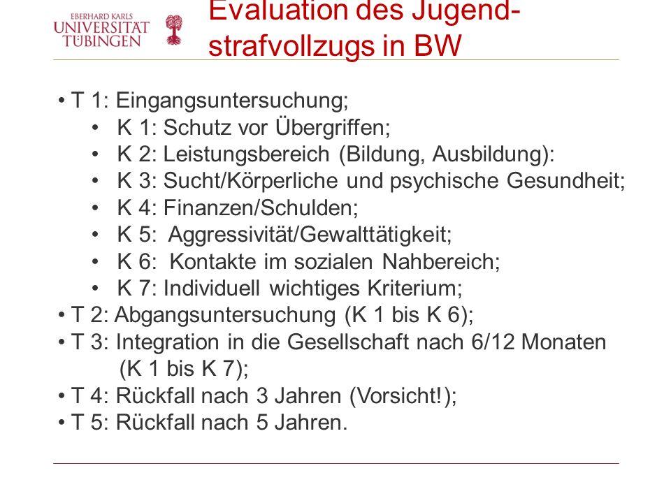 Evaluation des Jugend-strafvollzugs in BW