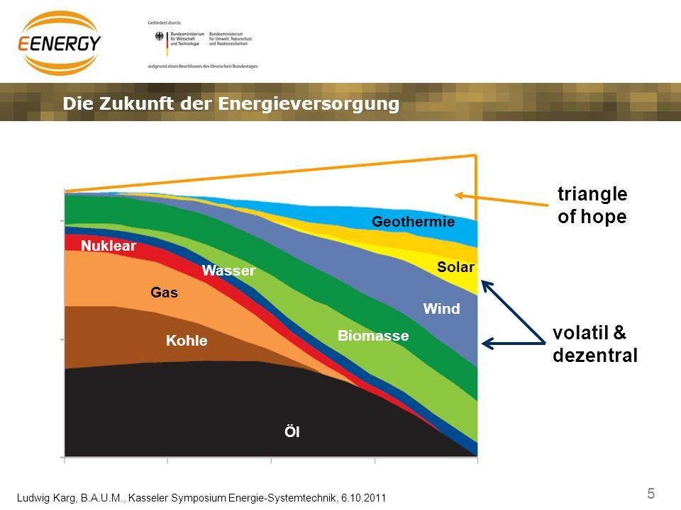 Die Zukunft der Energieversorgung