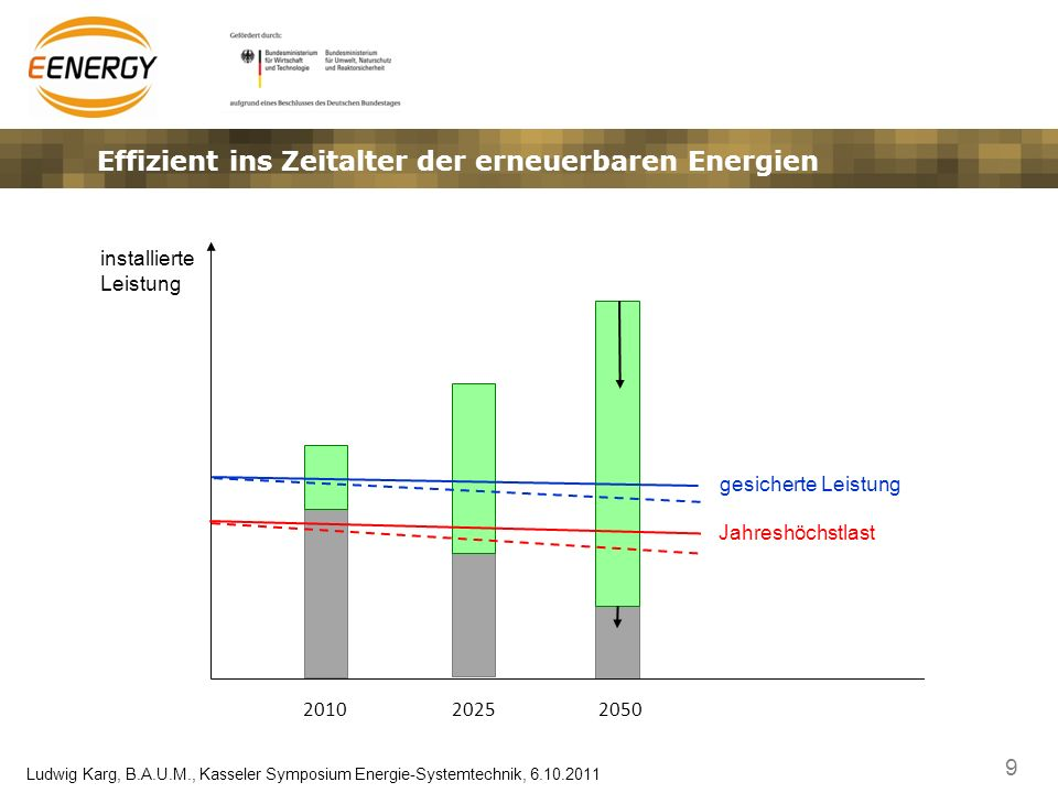 Effizient ins Zeitalter der erneuerbaren Energien