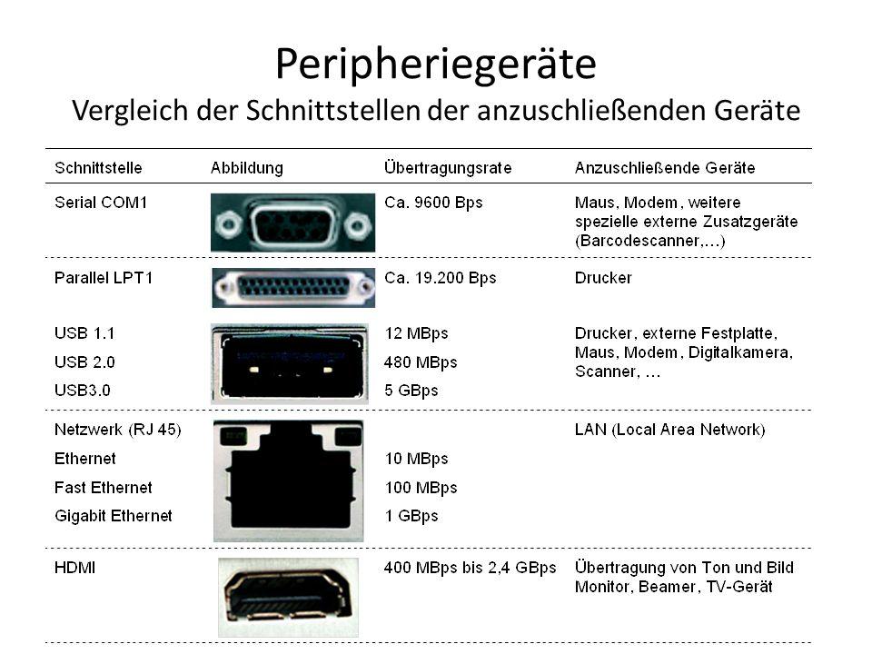 Peripheriegeräte Vergleich der Schnittstellen der anzuschließenden Geräte