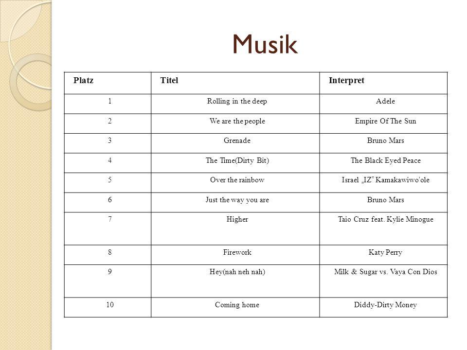 Musik Platz Titel Interpret 1 Rolling in the deep Adele 2