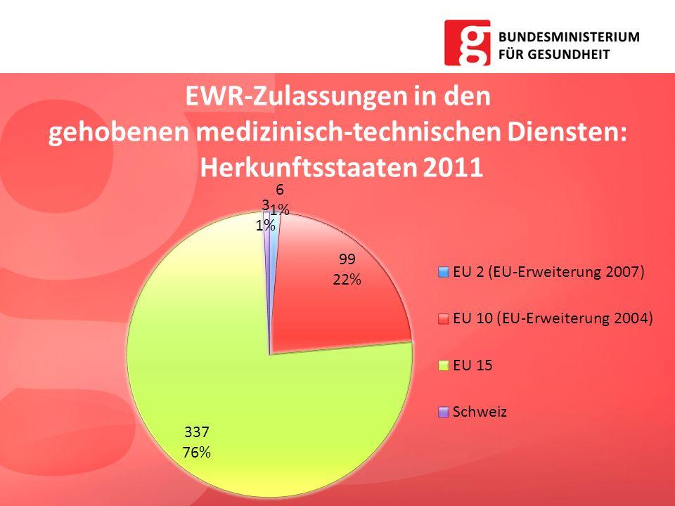 EWR-Zulassungen in den gehobenen medizinisch-technischen Diensten: Herkunftsstaaten 2011