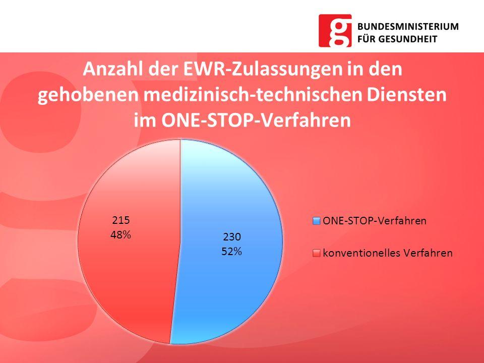 Anzahl der EWR-Zulassungen in den gehobenen medizinisch-technischen Diensten im ONE-STOP-Verfahren