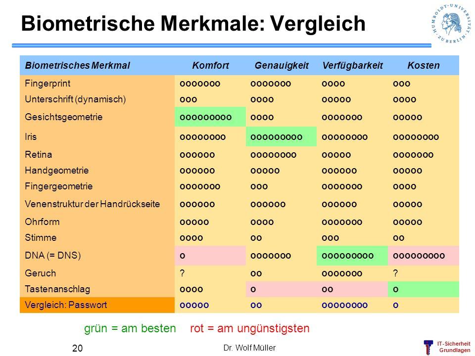 Biometrische Merkmale: Vergleich