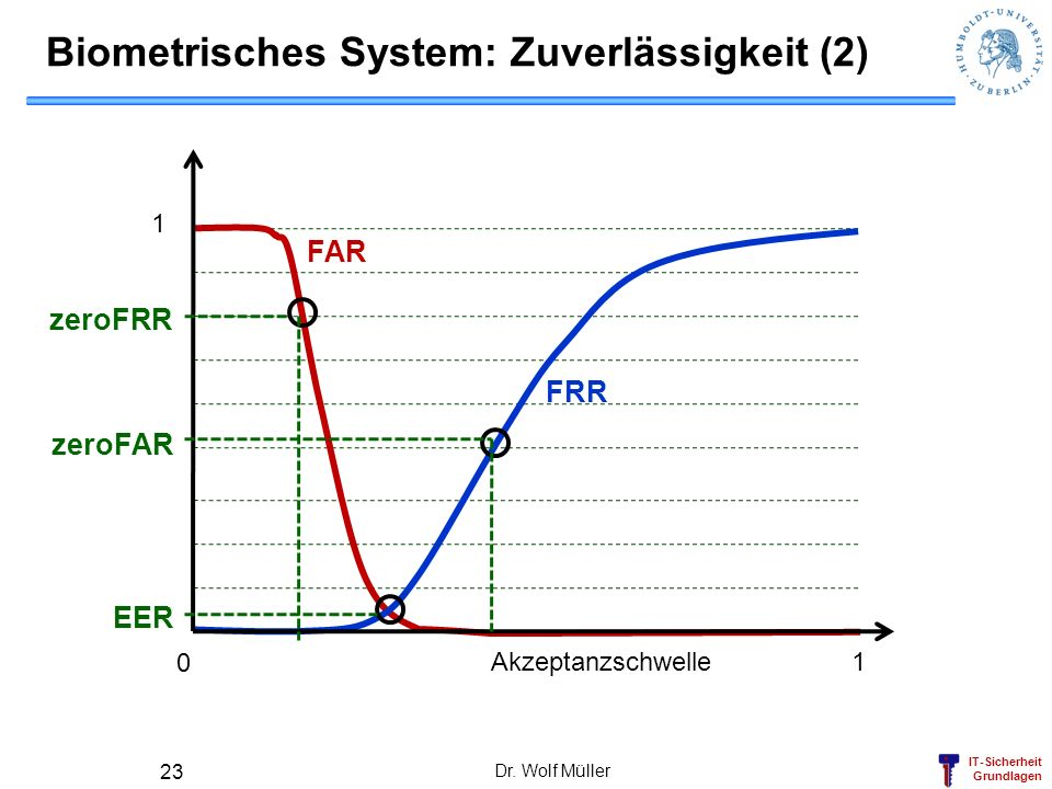 Biometrisches System: Zuverlässigkeit (2)