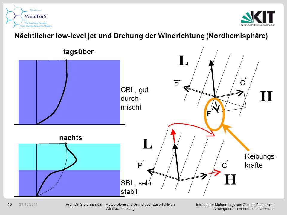 Nächtlicher low-level jet und Drehung der Windrichtung (Nordhemisphäre)