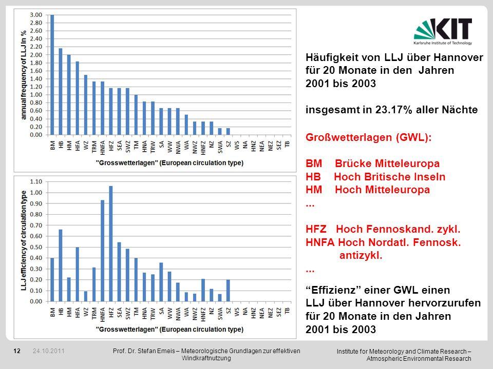 Häufigkeit von LLJ über Hannover für 20 Monate in den Jahren