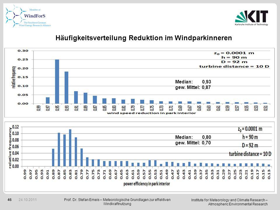 Häufigkeitsverteilung Reduktion im Windparkinneren