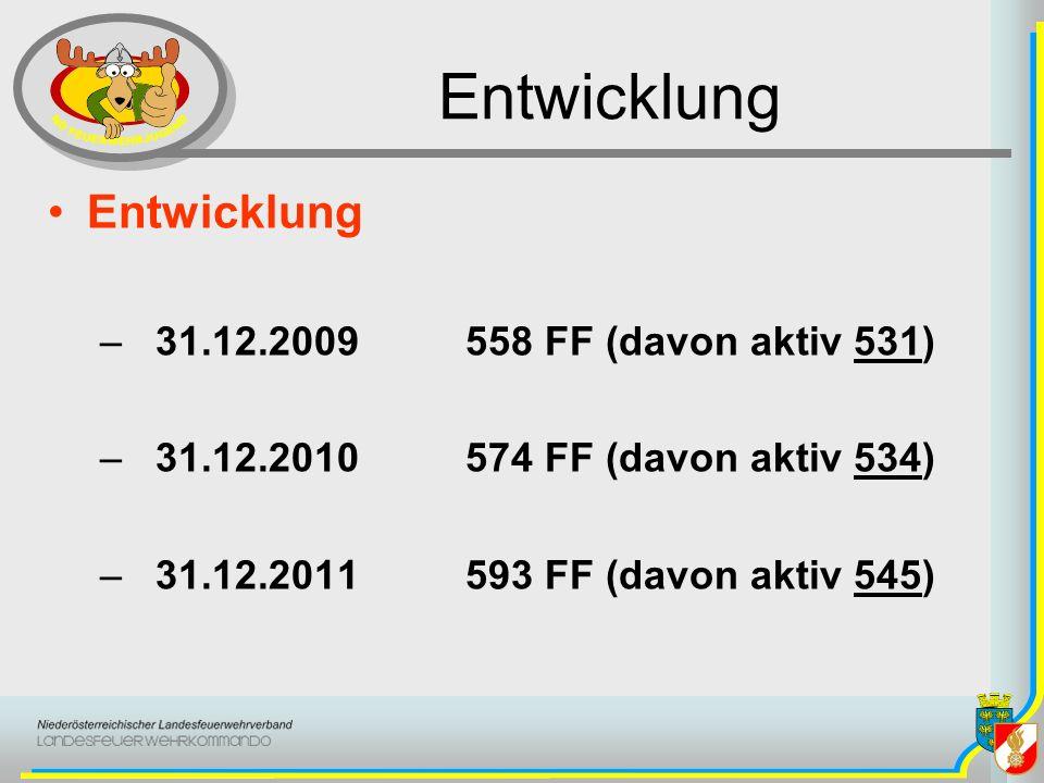 Entwicklung Entwicklung 31.12.2009 558 FF (davon aktiv 531)