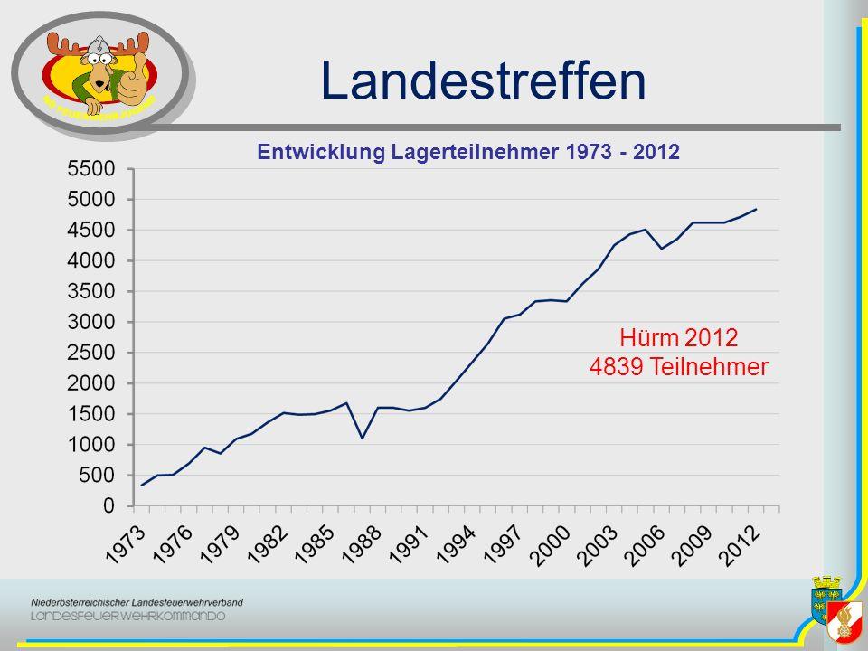 Entwicklung Lagerteilnehmer 1973 - 2012