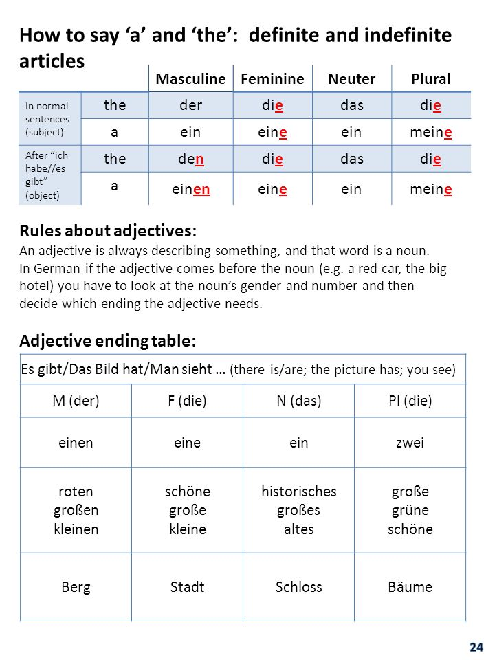 How to say 'a' and 'the': definite and indefinite articles