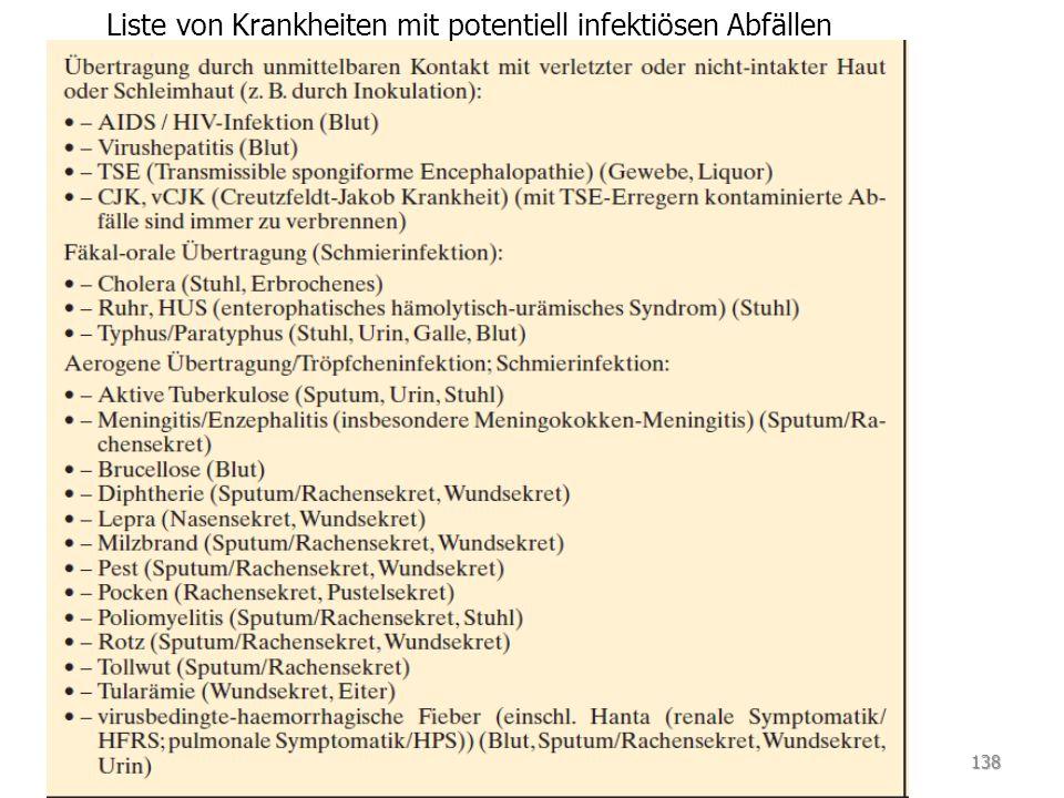 Liste von Krankheiten mit potentiell infektiösen Abfällen