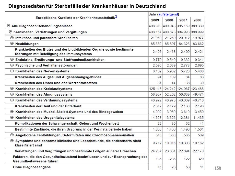 Diagnosedaten für Sterbefälle der Krankenhäuser in Deutschland