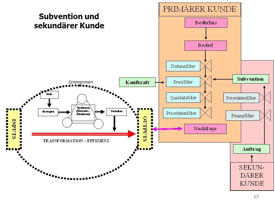 Subvention und sekundärer Kunde