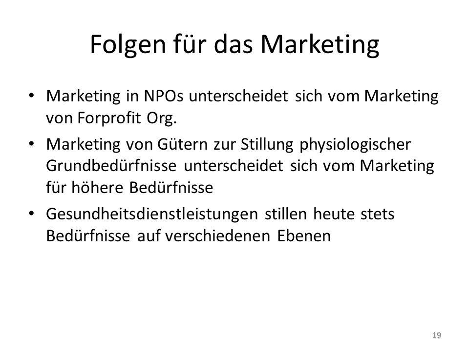 Folgen für das Marketing
