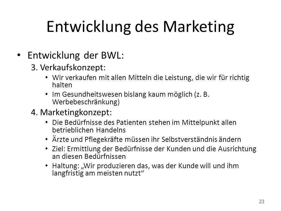 Entwicklung des Marketing