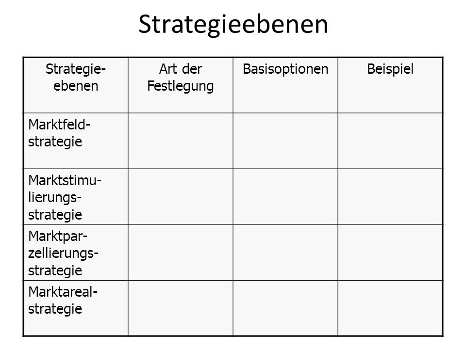 Strategieebenen Strategie-ebenen Art der Festlegung Basisoptionen