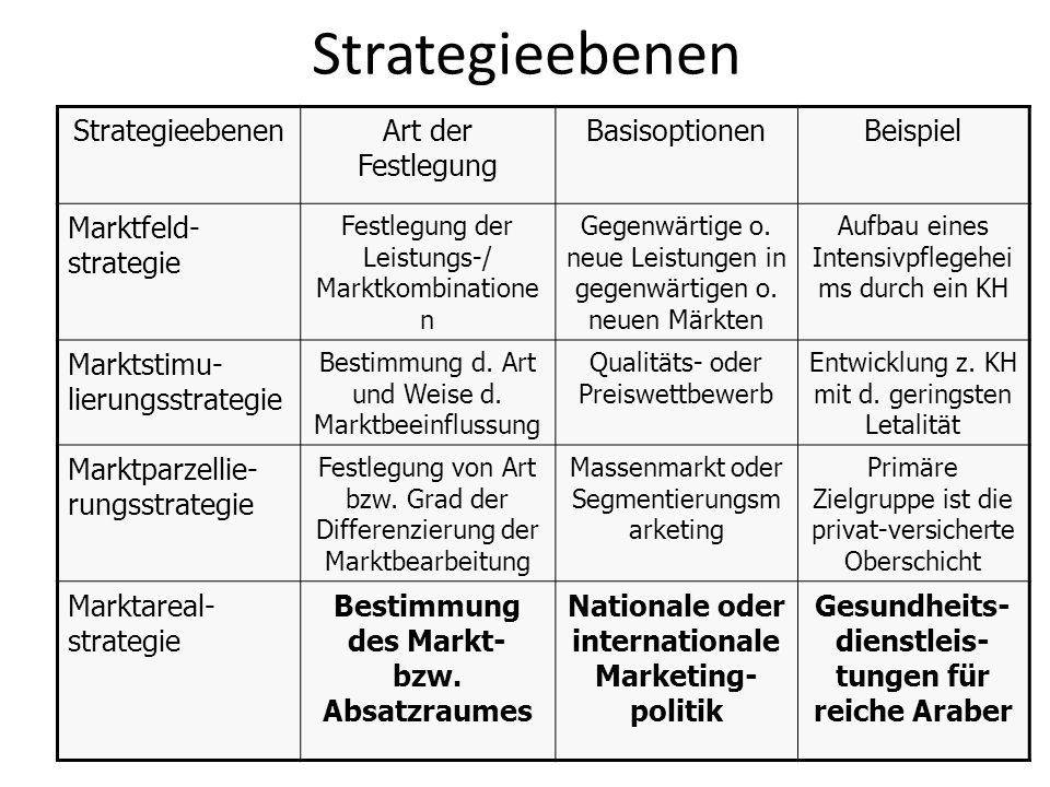 Strategieebenen Strategieebenen Art der Festlegung Basisoptionen