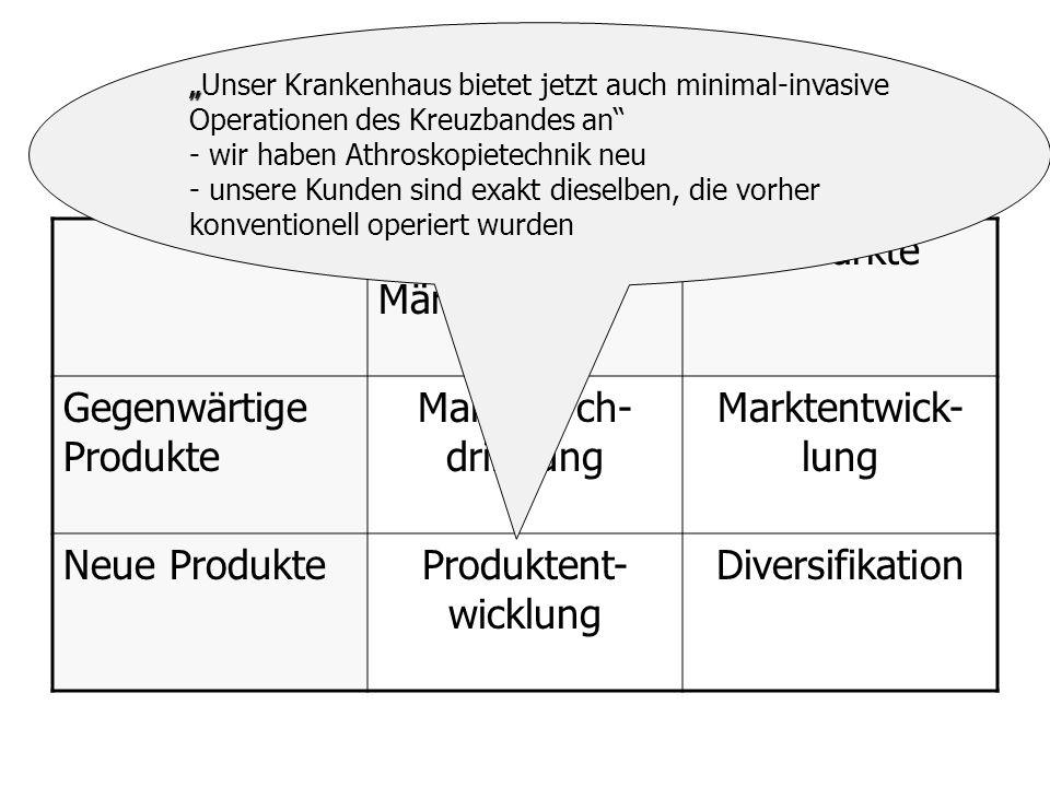 Produkt-Markt-Matrix