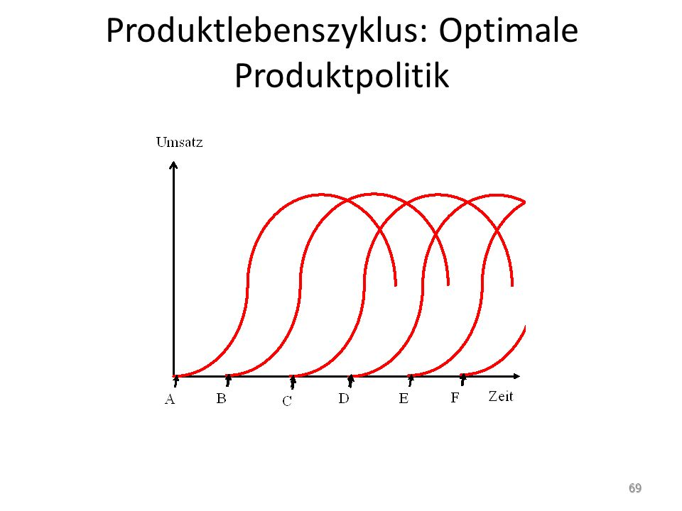 Produktlebenszyklus: Optimale Produktpolitik