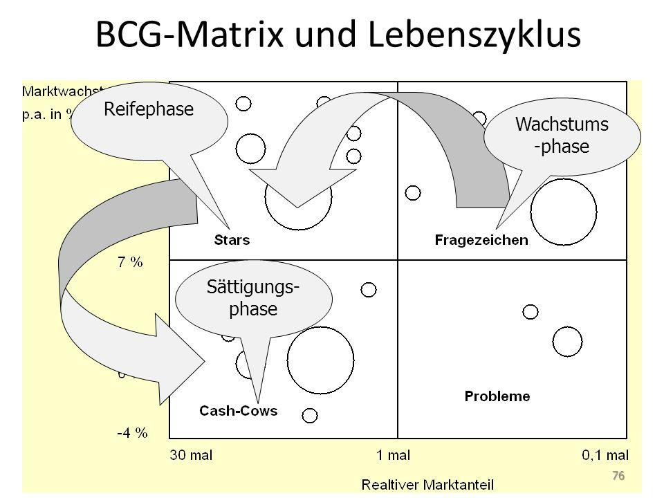 BCG-Matrix und Lebenszyklus