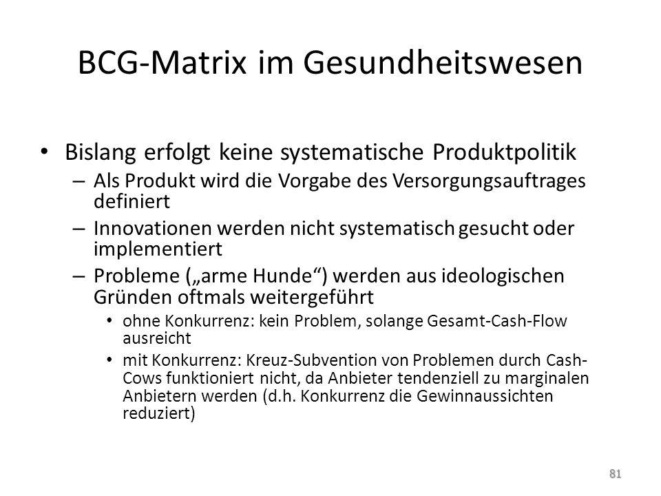 BCG-Matrix im Gesundheitswesen