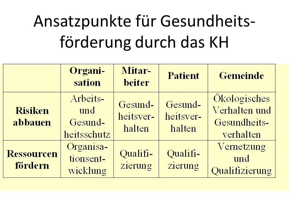 Ansatzpunkte für Gesundheits-förderung durch das KH
