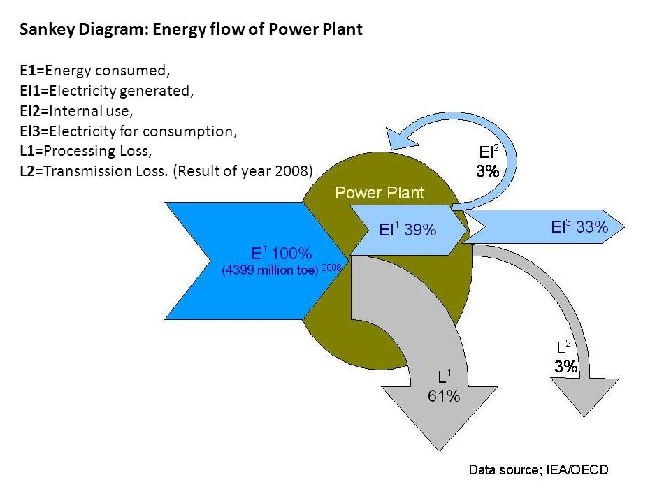 Sankey Diagram: Energy flow of Power Plant