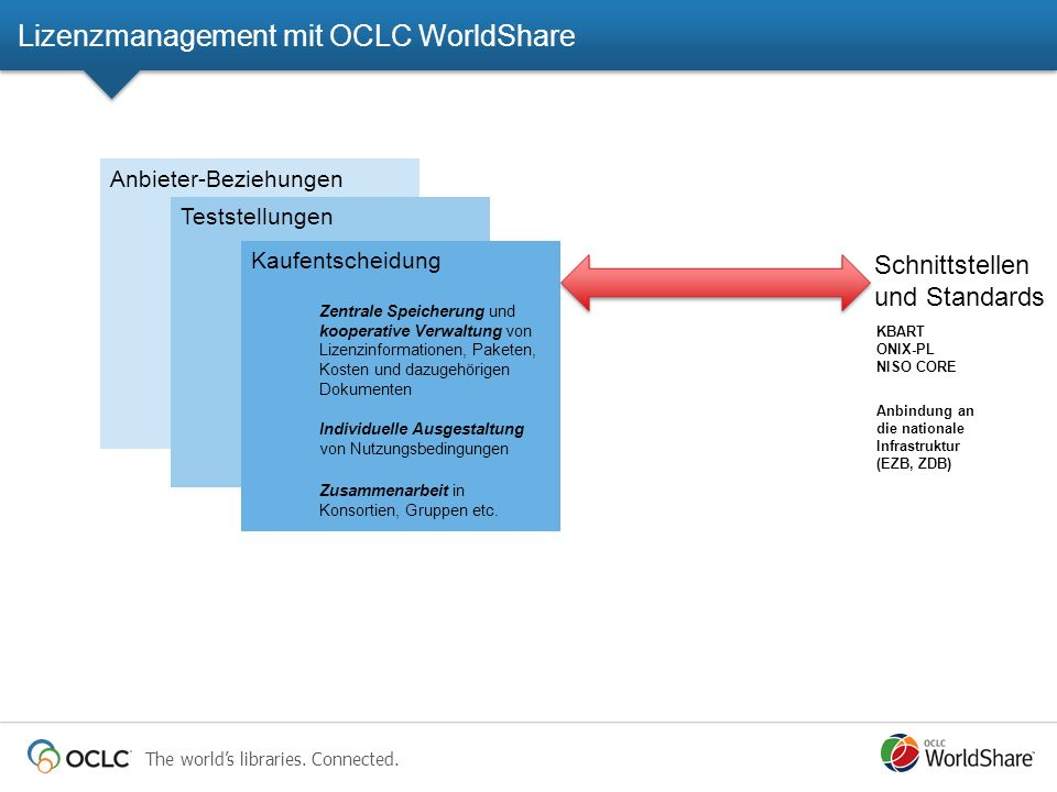 Lizenzmanagement mit OCLC WorldShare