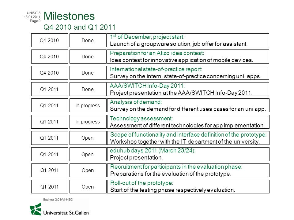 Milestones Q4 2010 and Q1 2011 1st of December, project start:
