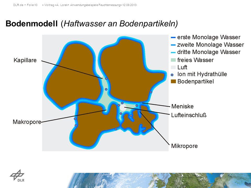 Bodenmodell (Haftwasser an Bodenpartikeln)