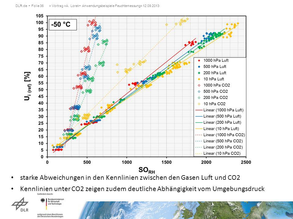 starke Abweichungen in den Kennlinien zwischen den Gasen Luft und CO2