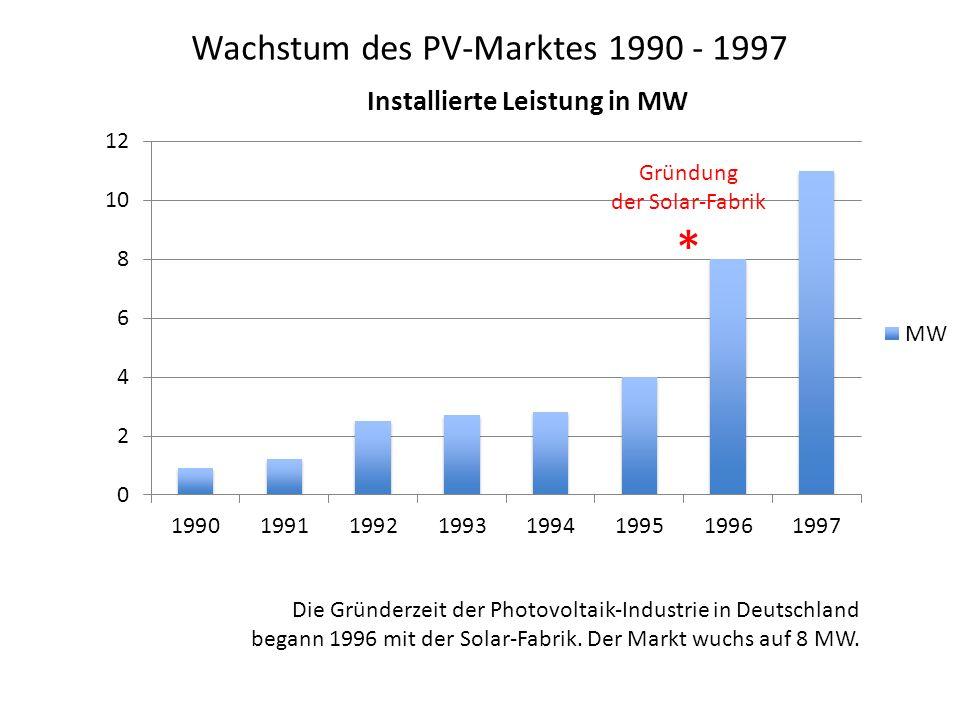 Wachstum des PV-Marktes 1990 - 1997