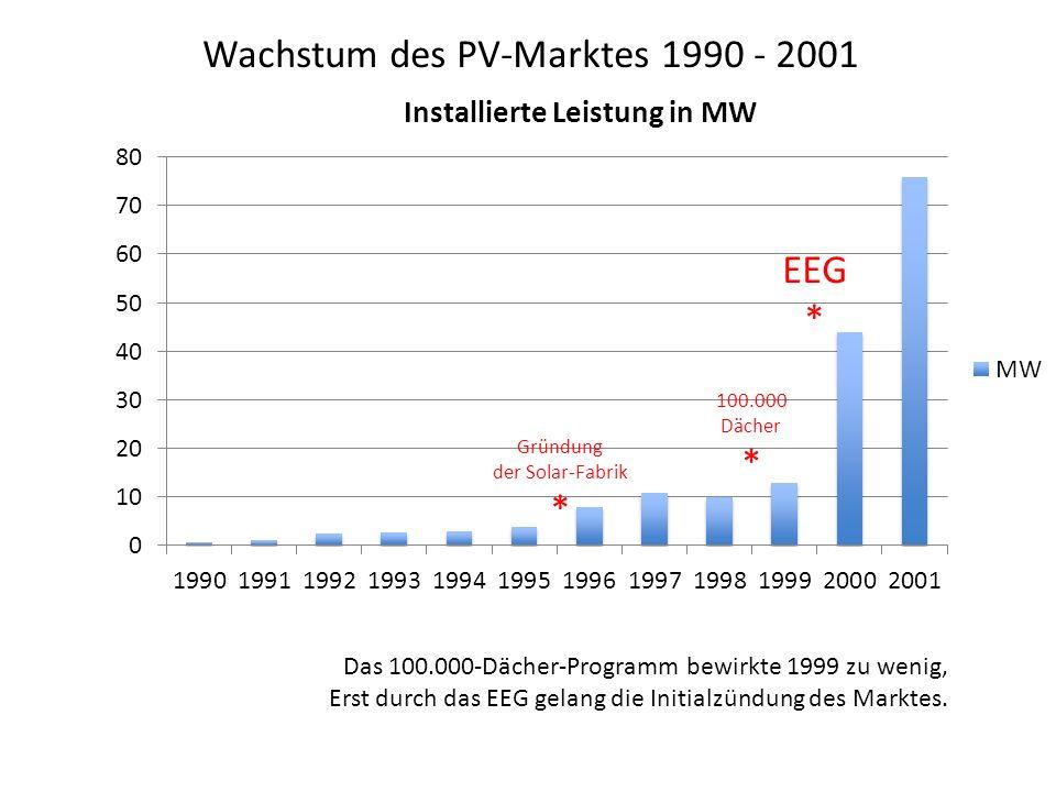 Wachstum des PV-Marktes 1990 - 2001