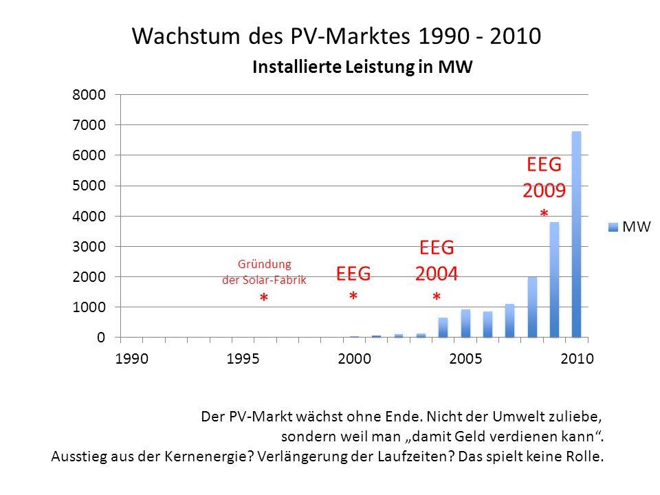 Wachstum des PV-Marktes 1990 - 2010