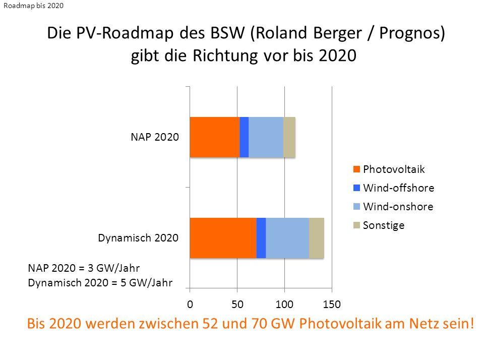 Die PV-Roadmap des BSW (Roland Berger / Prognos)