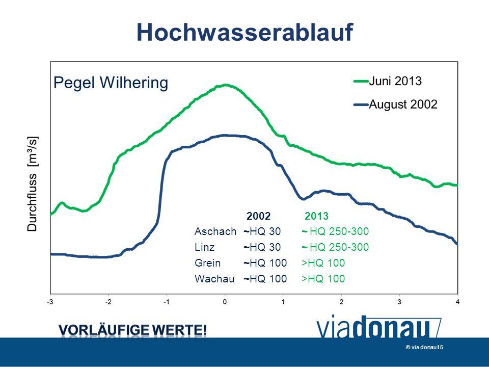 Hochwasserablauf Vorläufige Werte! 2002 2013