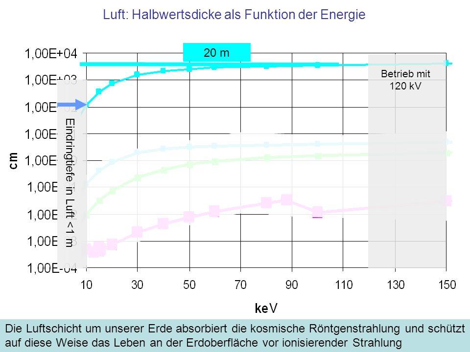 Luft: Halbwertsdicke als Funktion der Energie