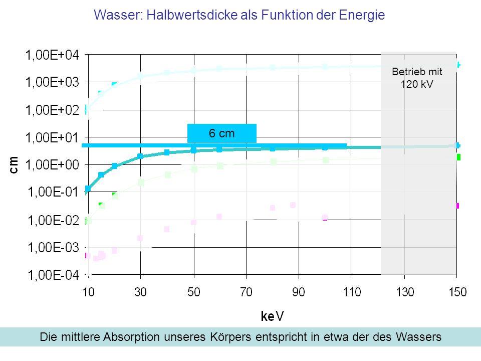 Wasser: Halbwertsdicke als Funktion der Energie