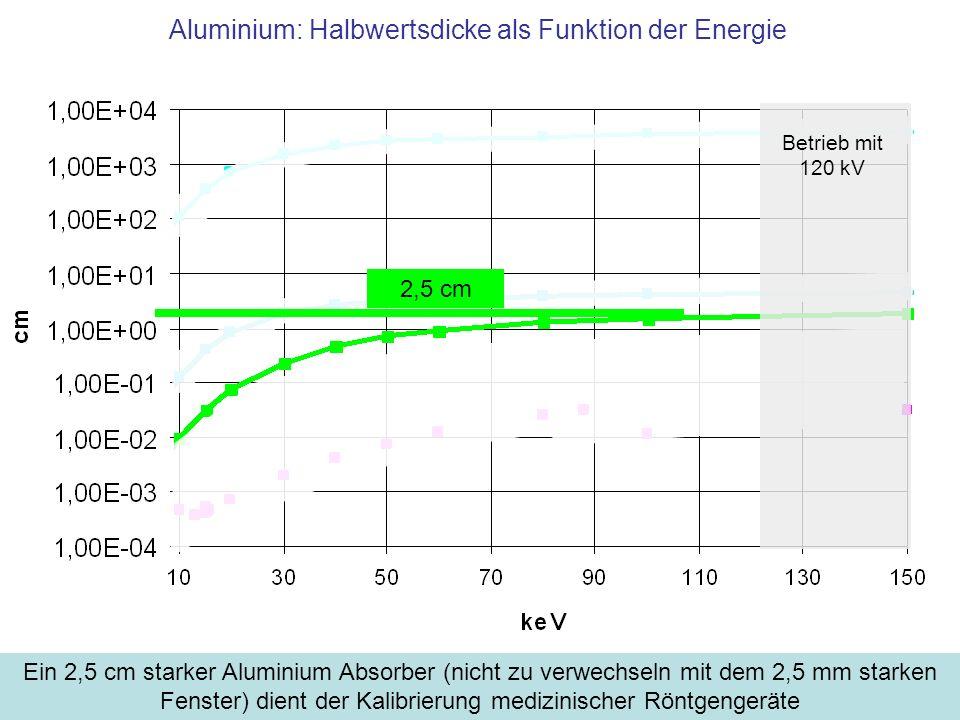 Aluminium: Halbwertsdicke als Funktion der Energie