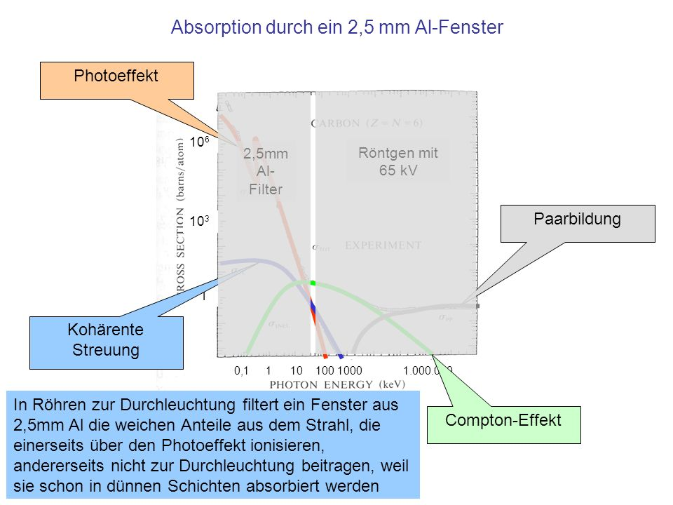 Absorption durch ein 2,5 mm Al-Fenster