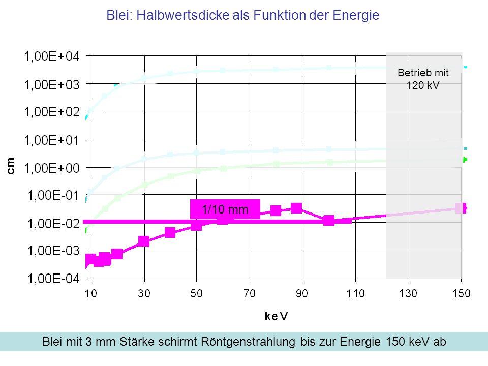 Blei: Halbwertsdicke als Funktion der Energie