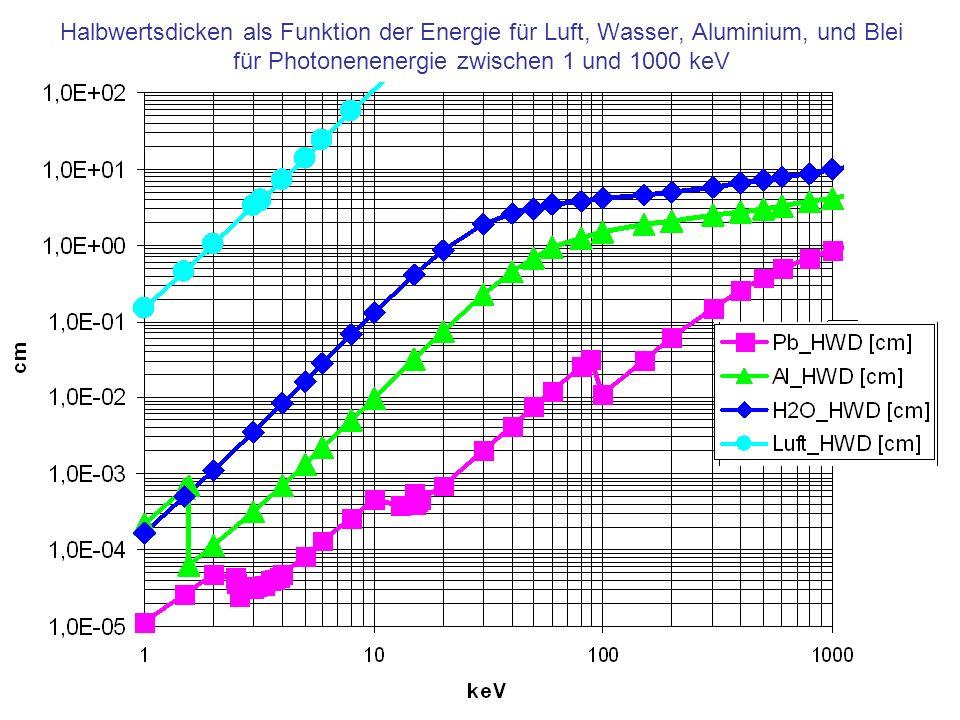 Halbwertsdicken als Funktion der Energie für Luft, Wasser, Aluminium, und Blei für Photonenenergie zwischen 1 und 1000 keV