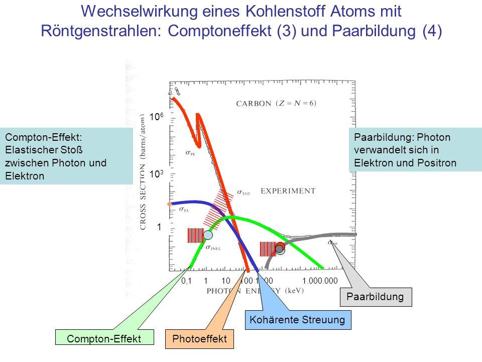 Wechselwirkung eines Kohlenstoff Atoms mit Röntgenstrahlen: Comptoneffekt (3) und Paarbildung (4)