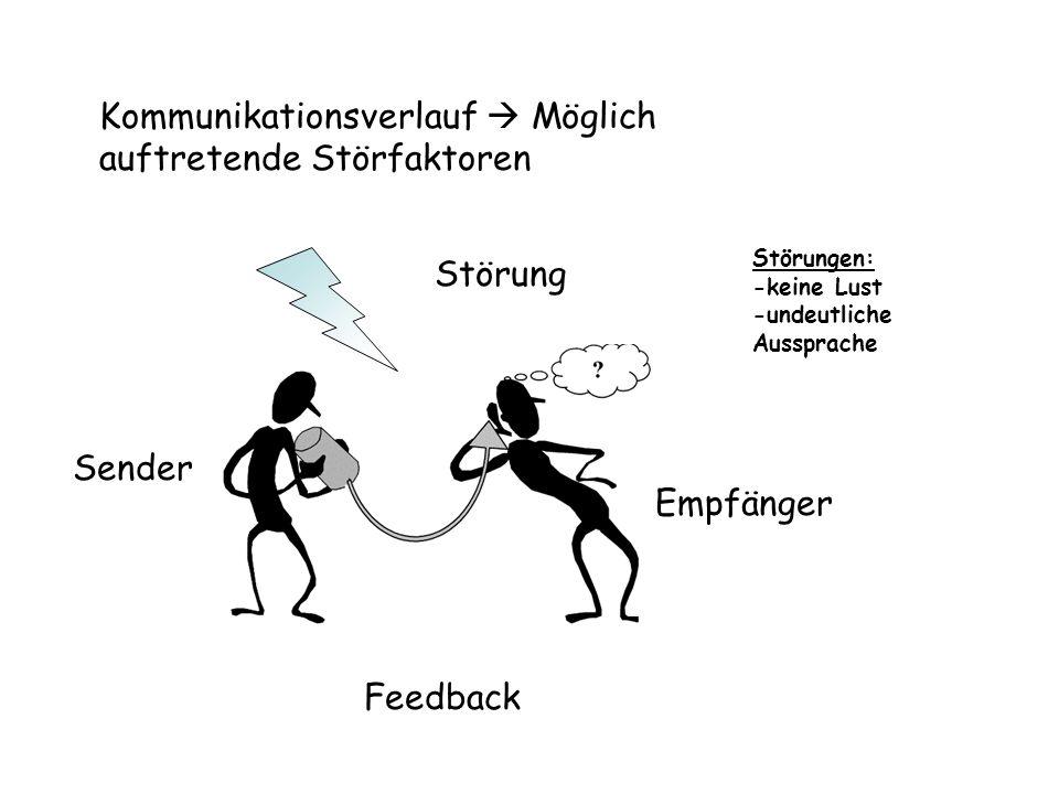 Kommunikationsverlauf  Möglich auftretende Störfaktoren