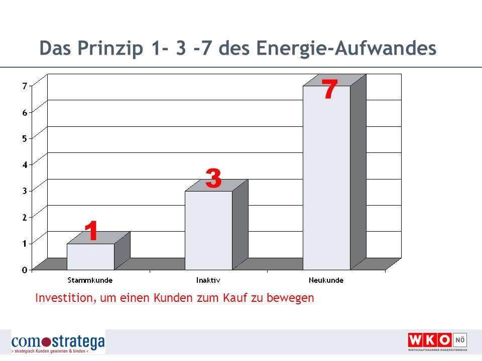 Das Prinzip 1- 3 -7 des Energie-Aufwandes