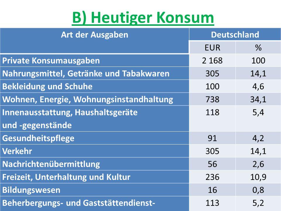 B) Heutiger Konsum Art der Ausgaben Deutschland EUR %